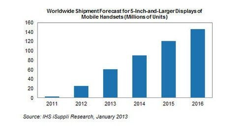 projected phablet sales